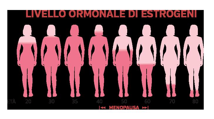 Östrogen-Niveau der Frau