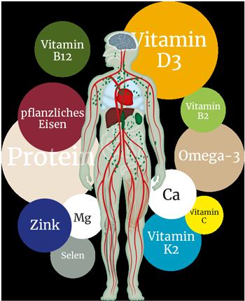 Vitalstoffe für Veganer